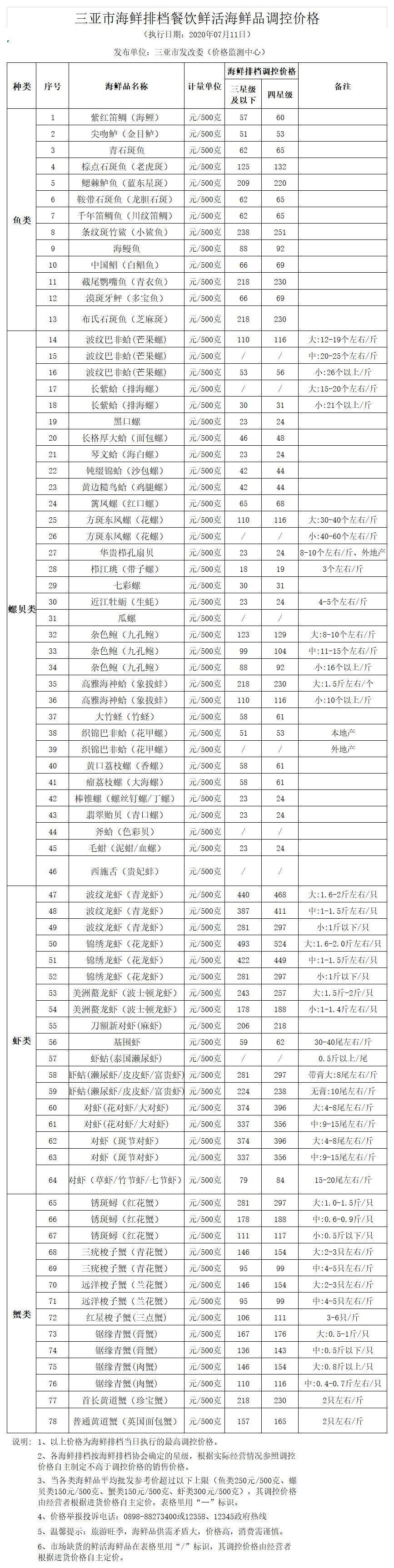 三亚市海鲜排档餐饮鲜活海鲜品调控价格(2019.8.16)(1)